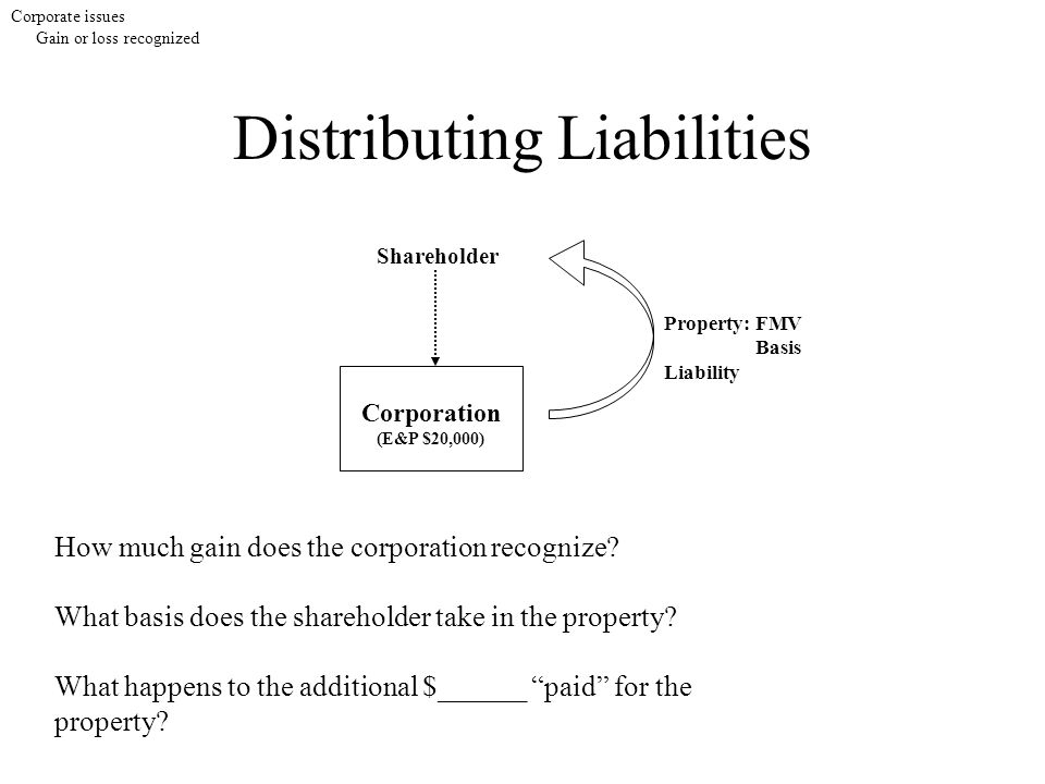 Distributing Liabilities Corporate issues Gain or loss recognized Shareholder Corporation (E&P $20,000) Property:FMV Basis Liability How much gain does the corporation recognize.