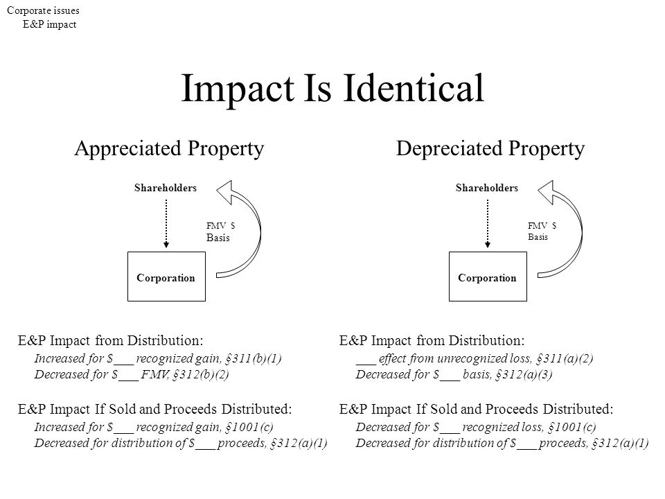 Impact Is Identical Shareholders Corporation FMV $ Basis Corporate issues E&P impact Appreciated PropertyDepreciated Property E&P Impact from Distribution: Increased for $___ recognized gain, §311(b)(1) Decreased for $___ FMV, §312(b)(2) E&P Impact If Sold and Proceeds Distributed: Increased for $___ recognized gain, §1001(c) Decreased for distribution of $___ proceeds, §312(a)(1) Shareholders Corporation FMV $ Basis E&P Impact from Distribution: ___ effect from unrecognized loss, §311(a)(2) Decreased for $___ basis, §312(a)(3) E&P Impact If Sold and Proceeds Distributed: Decreased for $___ recognized loss, §1001(c) Decreased for distribution of $___ proceeds, §312(a)(1)