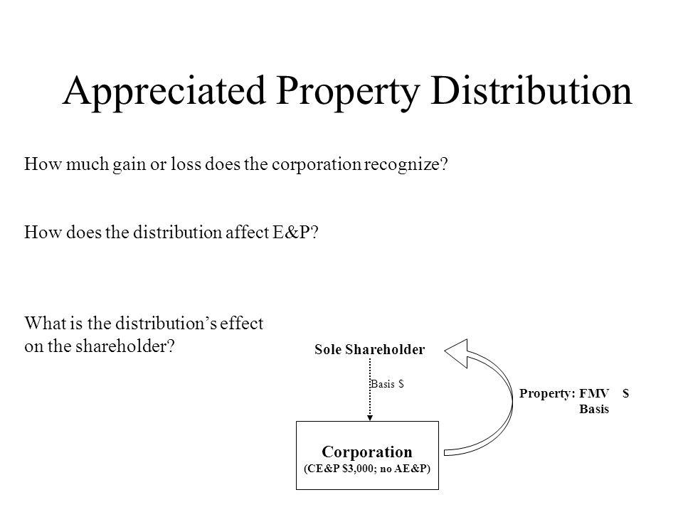 Appreciated Property Distribution What is the distribution's effect on the shareholder? How much gain or loss does the corporation recognize? How does