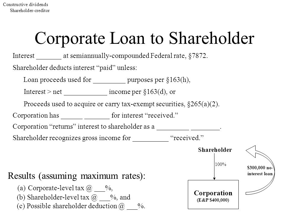 Corporate Loan to Shareholder Shareholder Corporation (E&P $400,000) $300,000 no- interest loan 100% Constructive dividends Shareholder-creditor Interest _______ at semiannually-compounded Federal rate, §7872.
