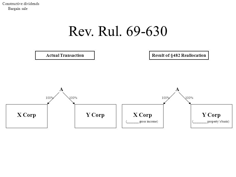 Constructive dividends Bargain sale Rev. Rul. 69-630 A X Corp 100% Y Corp 100% A X Corp Result of §482 Reallocation Y Corp Actual Transaction 100% (__