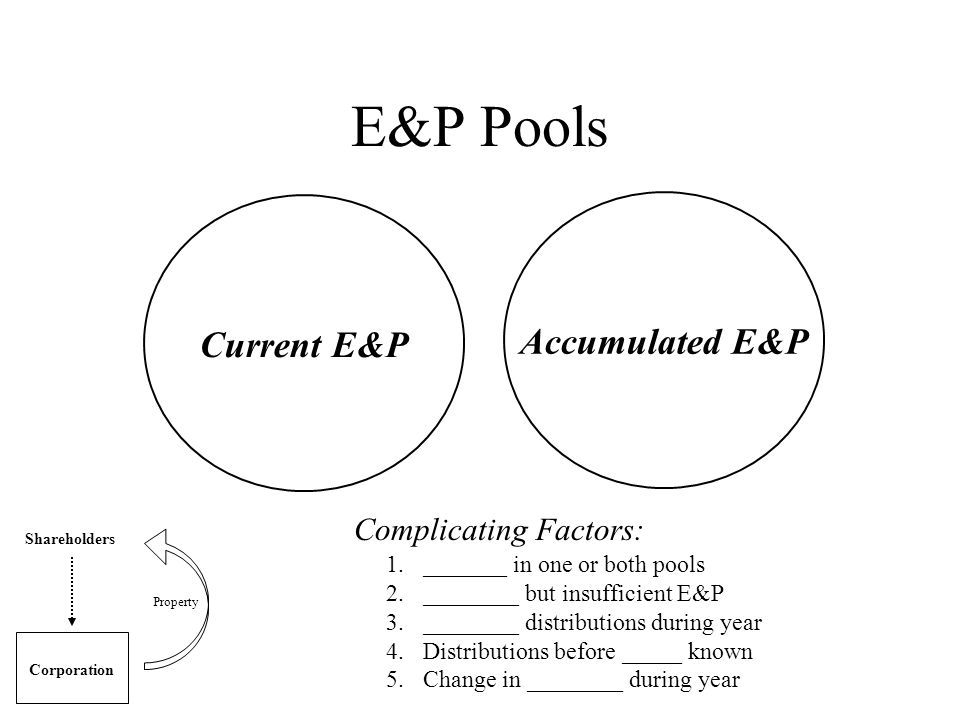 E&P Pools Current E&P Accumulated E&P Shareholders Corporation Property Complicating Factors: 1._______ in one or both pools 2.________ but insufficie