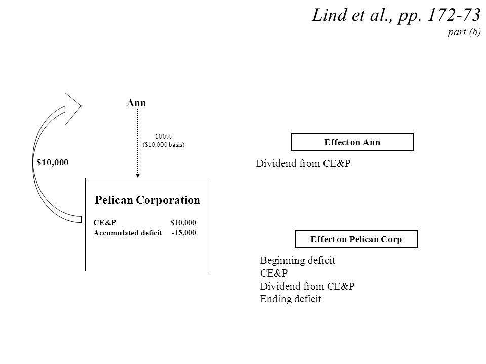 Ann Pelican Corporation CE&P$10,000 Accumulated deficit-15,000 $10,000 100% ($10,000 basis) Lind et al., pp. 172-73 part (b) Effect on Ann Effect on P