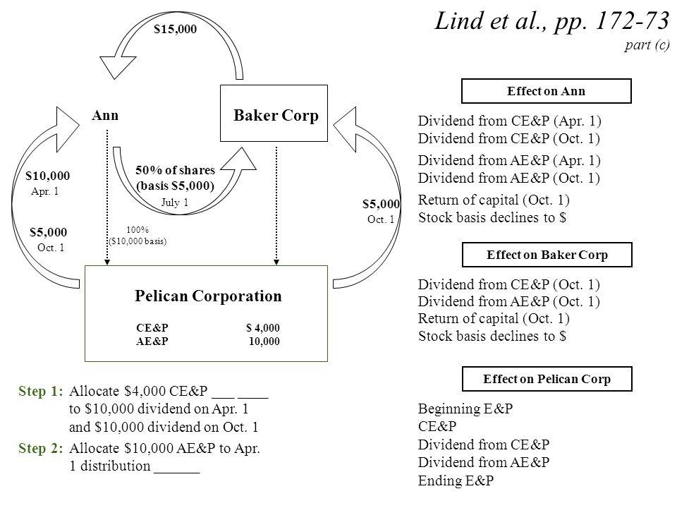 Ann Pelican Corporation CE&P$ 4,000 AE&P10,000 $10,000 Lind et al., pp. 172-73 part (c) 100% ($10,000 basis) Baker Corp $5,000 50% of shares (basis $5