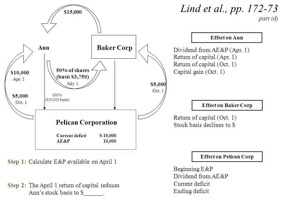 Ann Pelican Corporation Current deficit$-10,000 AE&P10,000 $10,000 Lind et al., pp. 172-73 part (d) 100% ($10,000 basis) Baker Corp $5,000 50% of shar