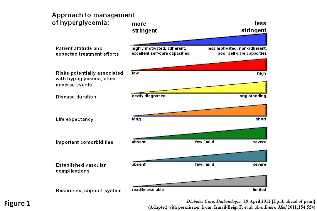Figure 1 Diabetes Care, Diabetologia.