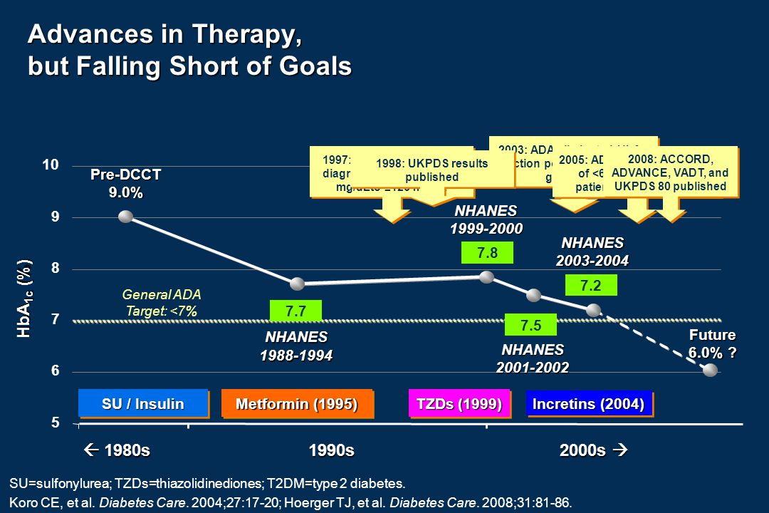 Type 2 Diabetes Evolving Treatment Strategies