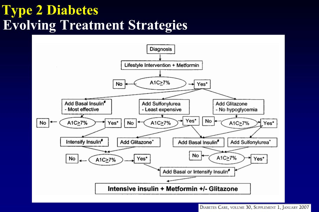 T2DM – Treatment Strategies Islet  -cell Impaired Insulin Secretion NeurotransmitterDysfunction Decreased Glucose Uptake Islet  -cellIncreased Glucagon Secretion IncreasedLipolysis Increased Glucose Reabsorption IncreasedHGP Decreased Incretin Effect GLP-1 > DPP IV (A1c, FPG,  -cell function) GLP-1 (weight loss) GLP-1 > DPP-IV