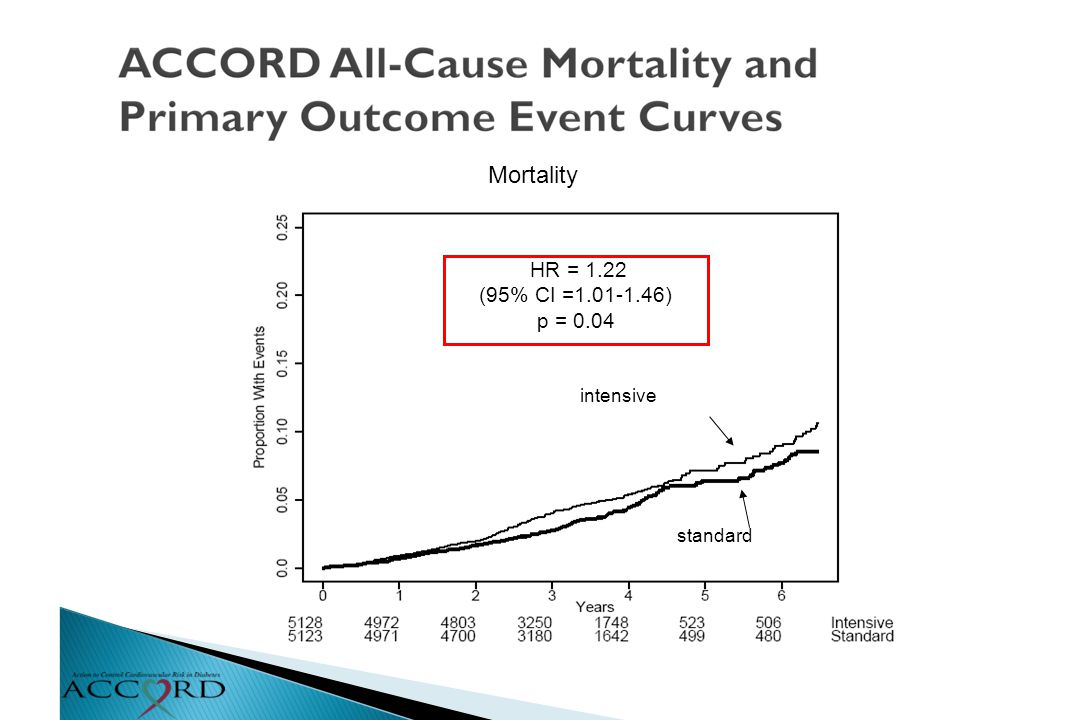 Mortality intensive standard HR = 1.22 (95% CI =1.01-1.46) p = 0.04