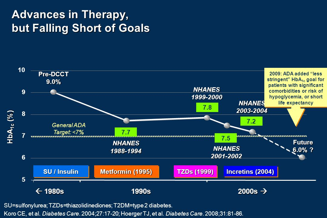 NHANES1988-1994 Advances in Therapy, but Falling Short of Goals 5 6 7 8 9 10  1980s 1990s 2000s  HbA 1c (%) SU / Insulin Metformin (1995) TZDs (1999) Incretins (2004) Pre-DCCT9.0% 7.7NHANES1999-2000 7.8 NHANES2001-2002 7.5 NHANES2003-2004 7.2 Future 6.0% .
