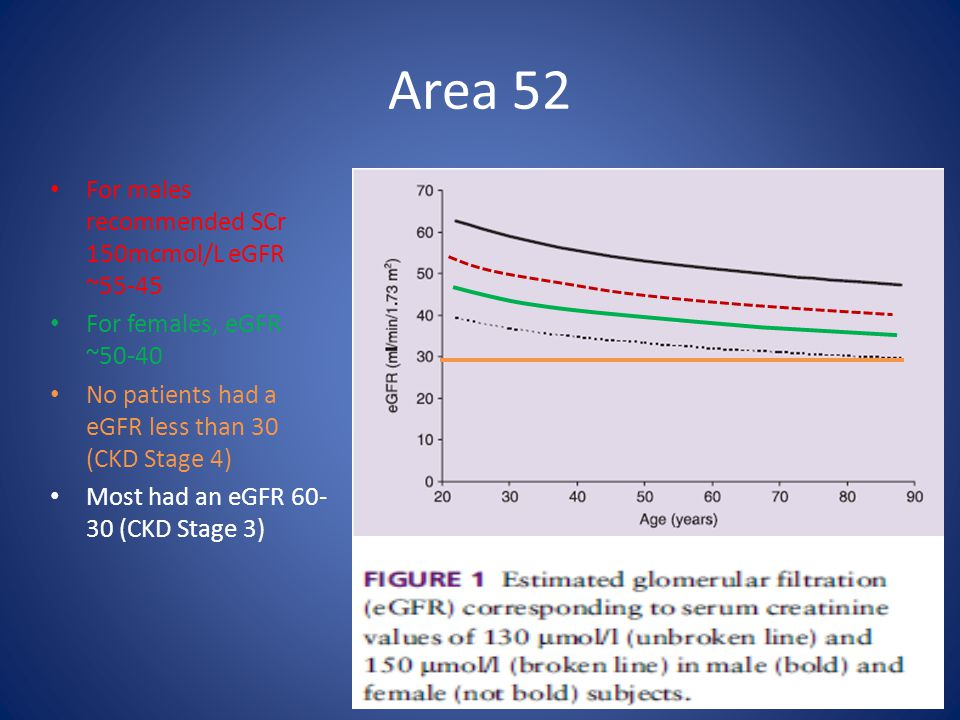 Area 52 For males recommended SCr 150mcmol/L eGFR ~55-45 For females, eGFR ~50-40 No patients had a eGFR less than 30 (CKD Stage 4) Most had an eGFR 6