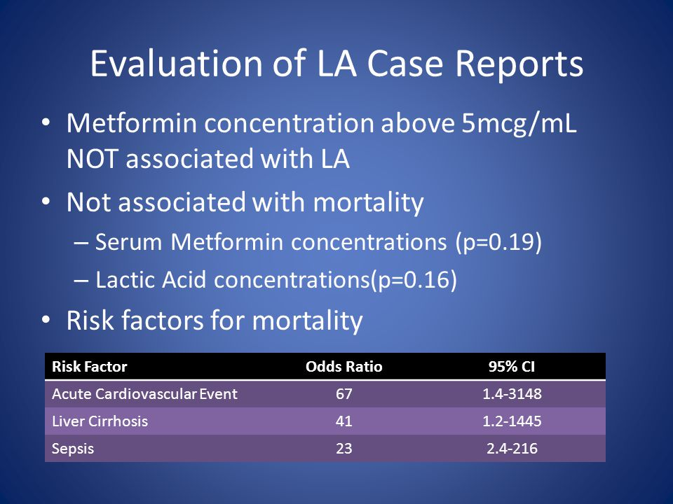 Evaluation of LA Case Reports Metformin concentration above 5mcg/mL NOT associated with LA Not associated with mortality – Serum Metformin concentrations (p=0.19) – Lactic Acid concentrations(p=0.16) Risk factors for mortality Risk FactorOdds Ratio95% CI Acute Cardiovascular Event671.4-3148 Liver Cirrhosis411.2-1445 Sepsis232.4-216