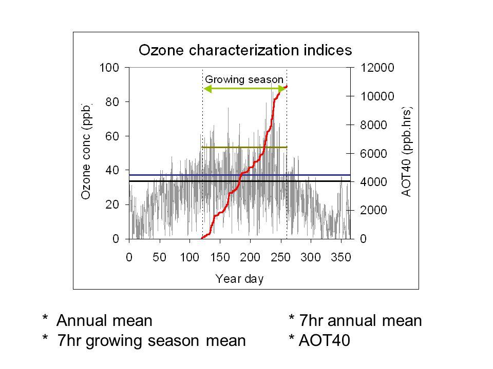 * Annual mean* 7hr annual mean * 7hr growing season mean* AOT40 (53 ppb)