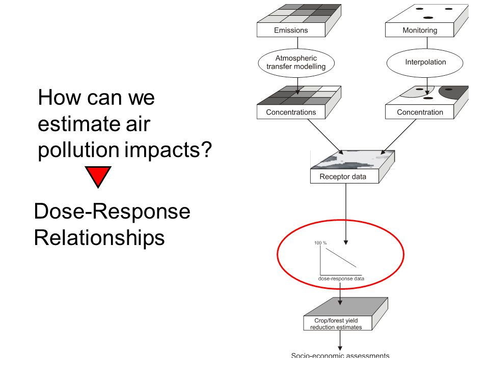 How can we estimate air pollution impacts Dose-Response Relationships