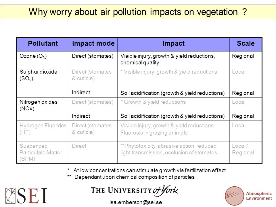 PollutantImpact modeImpactScale Ozone (O 3 )Direct (stomates)Visible injury, growth & yield reductions, chemical quality Regional Sulphur dioxide (SO 2 ) Direct (stomates & cuticle) Indirect * Visible injury, growth & yield reductions Soil acidification (growth & yield reductions) Local Regional Nitrogen oxides (NOx) Direct (stomates) Indirect * Growth & yield reductions Soil acidification (growth & yield reductions) Local Regional Hydrogen Fluorides (HF) Direct (stomates & cuticle) Visible injury, growth & yield reductions.