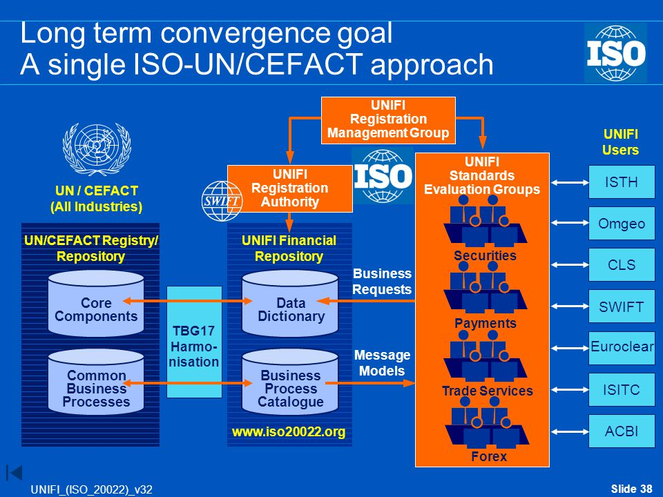 Slide 38 UNIFI_(ISO_20022)_v32 ISTH Omgeo CLS SWIFT Euroclear ISITC ACBI Core Components Common Business Processes Data Dictionary Business Process Ca