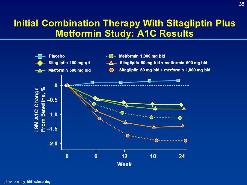 35 Initial Combination Therapy With Sitagliptin Plus Metformin Study: A1C Results Sitagliptin 100 mg qd Metformin 500 mg bid Sitagliptin 50 mg bid + metformin 1,000 mg bid Metformin 1,000 mg bid Sitagliptin 50 mg bid + metformin 500 mg bid Placebo qd=once a day; bid=twice a day.