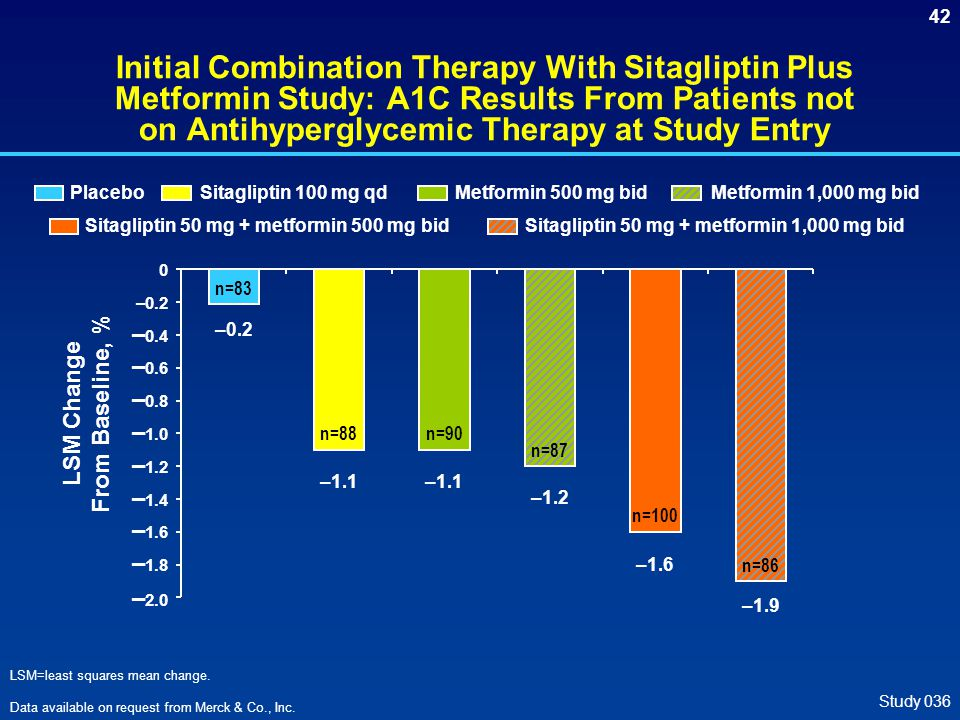 42 Initial Combination Therapy With Sitagliptin Plus Metformin Study: A1C Results From Patients not on Antihyperglycemic Therapy at Study Entry LSM Change From Baseline, % Study 036 –1.1 n=88 –1.1 n=90 –1.2 n=87 –1.6 n=100 –1.9 n=86 – 2.0 – 1.8 – 1.6 – 1.4 – 1.2 – 1.0 – 0.8 – 0.6 – 0.4 –0.2 0 n=83 Sitagliptin 50 mg + metformin 1,000 mg bid Metformin 1,000 mg bid Sitagliptin 50 mg + metformin 500 mg bid Metformin 500 mg bidSitagliptin 100 mg qdPlacebo LSM=least squares mean change.