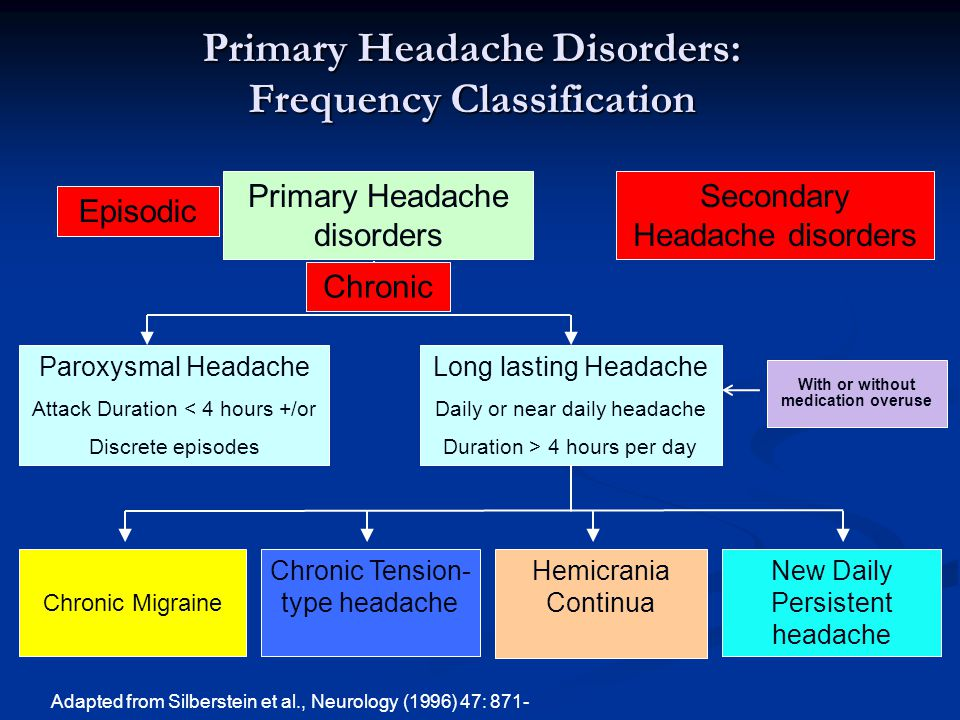 Primary Headache Disorders: Frequency Classification Primary Headache disorders Secondary Headache disorders Paroxysmal Headache Attack Duration < 4 h