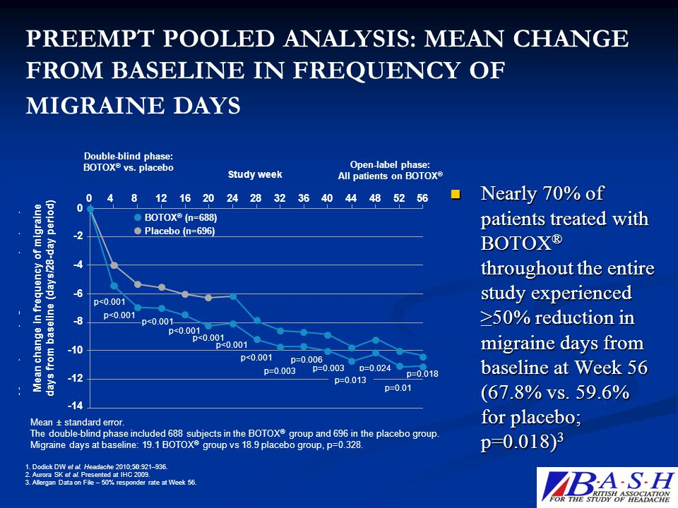 p<0.001 Nearly 70% of patients treated with BOTOX ® throughout the entire study experienced ≥50% reduction in migraine days from baseline at Week 56 (
