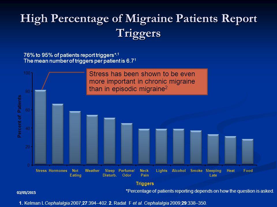 03/05/2015 7 High Percentage of Migraine Patients Report Triggers 76% to 95% of patients report triggers*,1 The mean number of triggers per patient is