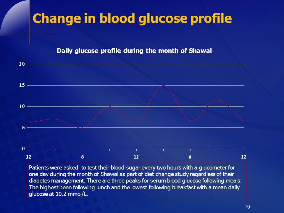 Change in blood glucose profile 19 Daily glucose profile during the month of Shawal Patients were asked to test their blood sugar every two hours with