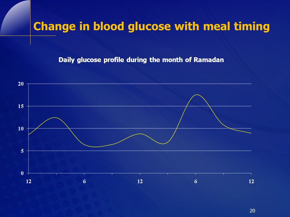 Change in blood glucose with meal timing 20 Daily glucose profile during the month of Ramadan