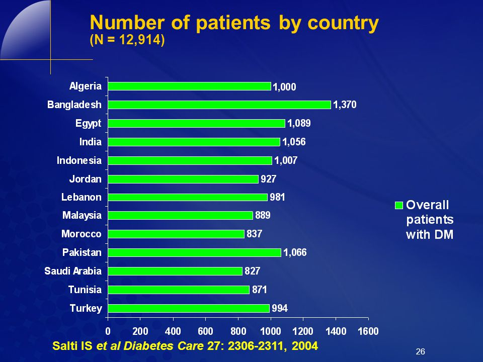 26 Number of patients by country (N = 12,914) Salti IS et al Diabetes Care 27: 2306-2311, 2004