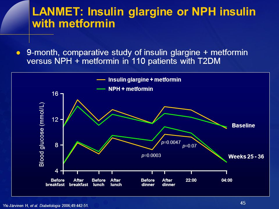 45 LANMET: Insulin glargine or NPH insulin with metformin 9-month, comparative study of insulin glargine + metformin versus NPH + metformin in 110 pat