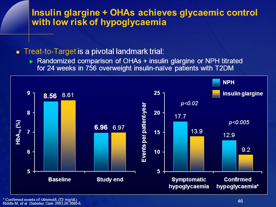 46 Insulin glargine + OHAs achieves glycaemic control with low risk of hypoglycaemia Treat-to-Target is a pivotal landmark trial:  Randomized compari