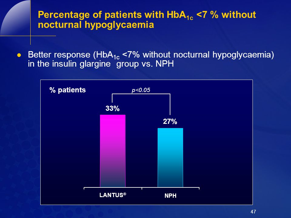 47 Percentage of patients with HbA 1c <7 % without nocturnal hypoglycaemia Better response (HbA 1c <7% without nocturnal hypoglycaemia) in the insulin