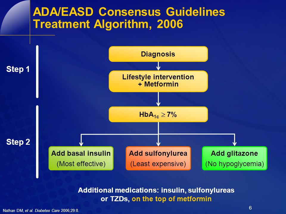 7 ADA/EASD guidelines recommend use of basal insulin as early as the second step in type 2 diabetes management At diagnosis: Lifestyle + Metformin plus Basal insulin Lifestyle + Metformin plus Sulfonylurea a Lifestyle + Metformin plus Intensive insulin Tier 1: well-validated core therapies STEP 1STEP 2STEP 3 Tier 2: Less well validated therapies Lifestyle + Metformin plus Pioglitazone No hypoglycaemia Oedema/CHF Bone loss Lifestyle + metformin plus GLP-1 agonist b No hypoglycaemia Weight loss Nausea/vomiting Lifestyle + Metformin plus Pioglitazone plus Sulfonylurea a Lifestyle + Metformin plus Basal insulin a.Sulfonylureas other than Glybenclamide or chlorpropamide b.Insufficient clinical safety data; CHF, congestive heart failure Nathan DM, et al.