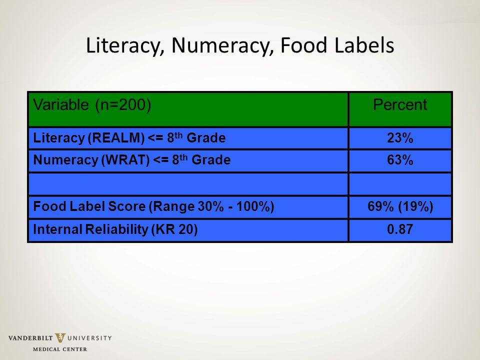 Literacy, Numeracy, Food Labels Variable (n=200)Percent Literacy (REALM) <= 8 th Grade23% Numeracy (WRAT) <= 8 th Grade63% Food Label Score (Range 30%