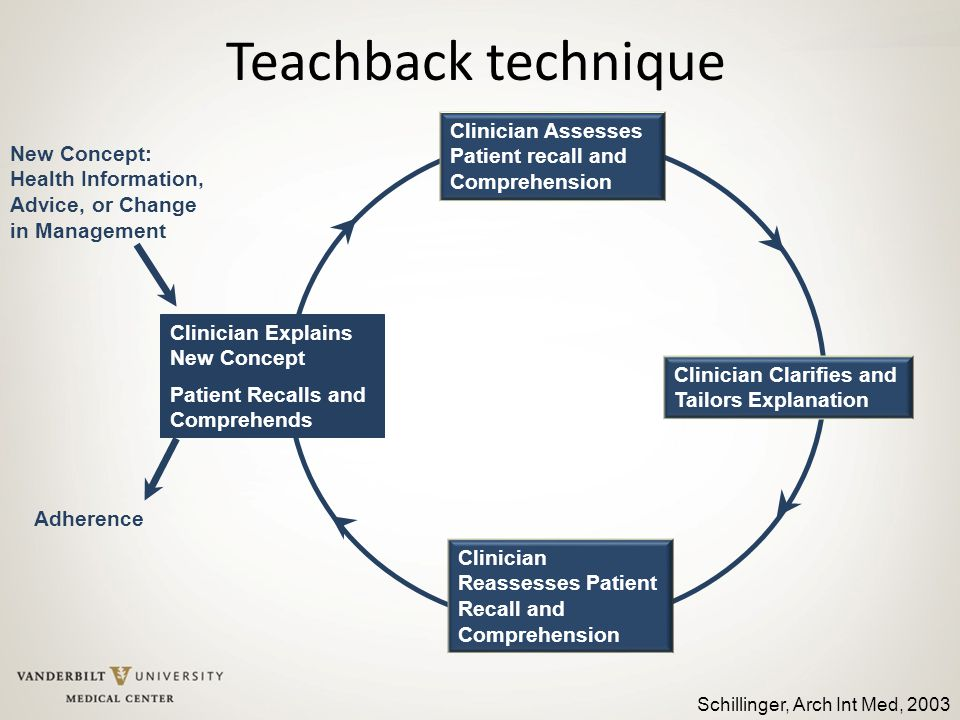 Teachback technique Clinician Explains New Concept Patient Recalls and Comprehends Clinician Clarifies and Tailors Explanation Clinician Reassesses Pa