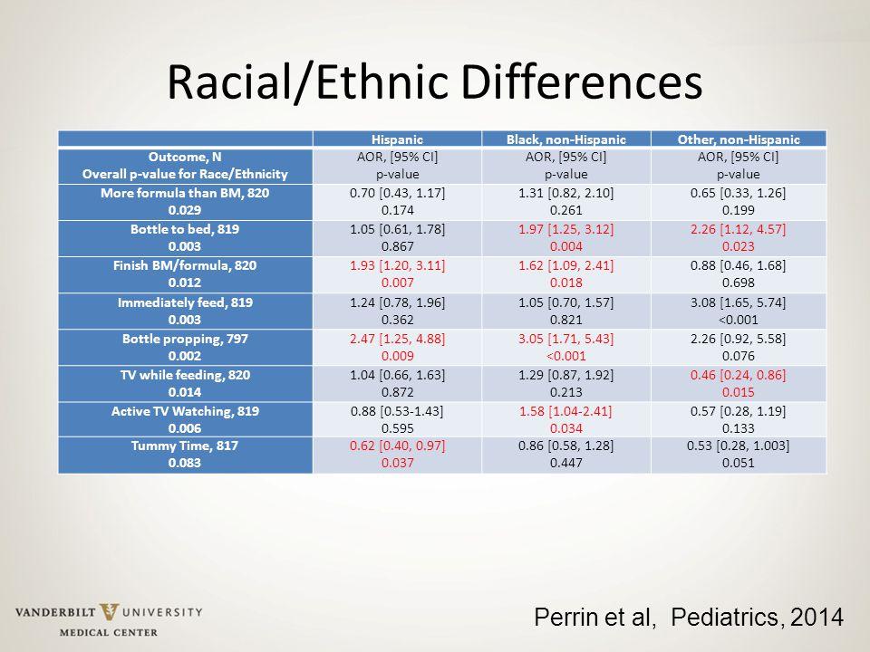 Racial/Ethnic Differences HispanicBlack, non-HispanicOther, non-Hispanic Outcome, N Overall p-value for Race/Ethnicity AOR, [95% CI] p-value AOR, [95%