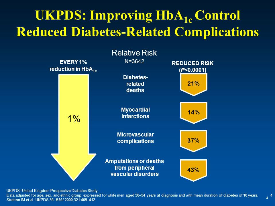 UKPDS: Improving HbA 1c Control Reduced Diabetes-Related Complications 4 4 UKPDS=United Kingdom Prospective Diabetes Study. Data adjusted for age, sex