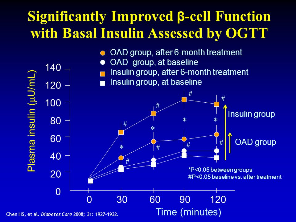 Significantly Improved β -cell Function with Basal Insulin Assessed by OGTT Chen HS, et al. Diabetes Care 2008; 31: 1927-1932. 140 120 100 80 60 40 20