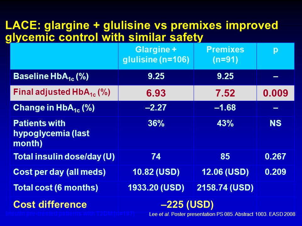 LACE: glargine + glulisine vs premixes improved glycemic control with similar safety Insulin pre-treated patients with T2DM (n=197) Glargine + glulisi