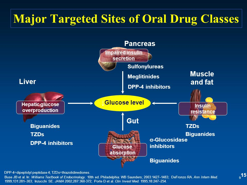 Major Targeted Sites of Oral Drug Classes 9 Buse JB et al. In: Williams Textbook of Endocrinology. 10th ed. Philadelphia: WB Saunders; 2003:1427–1483;