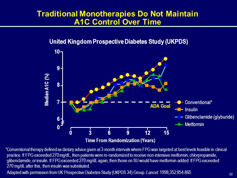 22 United Kingdom Prospective Diabetes Study (UKPDS) *Conventional therapy defined as dietary advice given at 3-month intervals where FPG was targeted