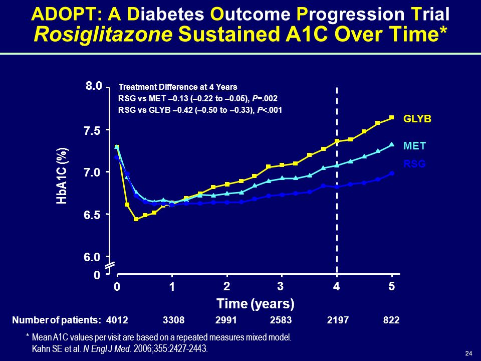 24 ADOPT: A Diabetes Outcome Progression Trial Rosiglitazone Sustained A1C Over Time* 8.0 01 234 5 Time (years) HbA1C (%) 0 6.0 7.0 6.5 7.5 RSG GLYB M