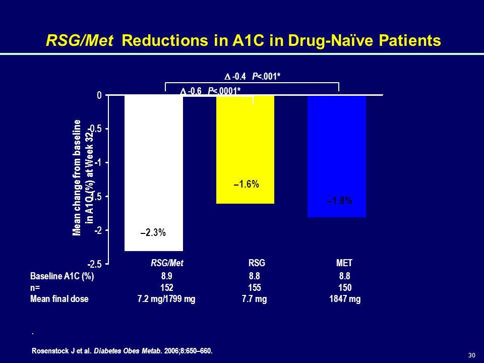 30 RSG/Met Reductions in A1C in Drug-Naïve Patients Mean change from baseline in A1C (%) at Week 32 RSG/Met METRSG Baseline A1C (%) 8.98.88.8 n=152155