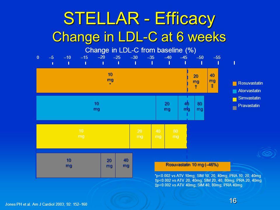 16 STELLAR - Efficacy Change in LDL-C at 6 weeks Change in LDL-C from baseline (%) 0–10 –20 –30–40–50–60 10mg* –5–15–25–35–45–55 20mg† 40mg‡ 10mg 20mg