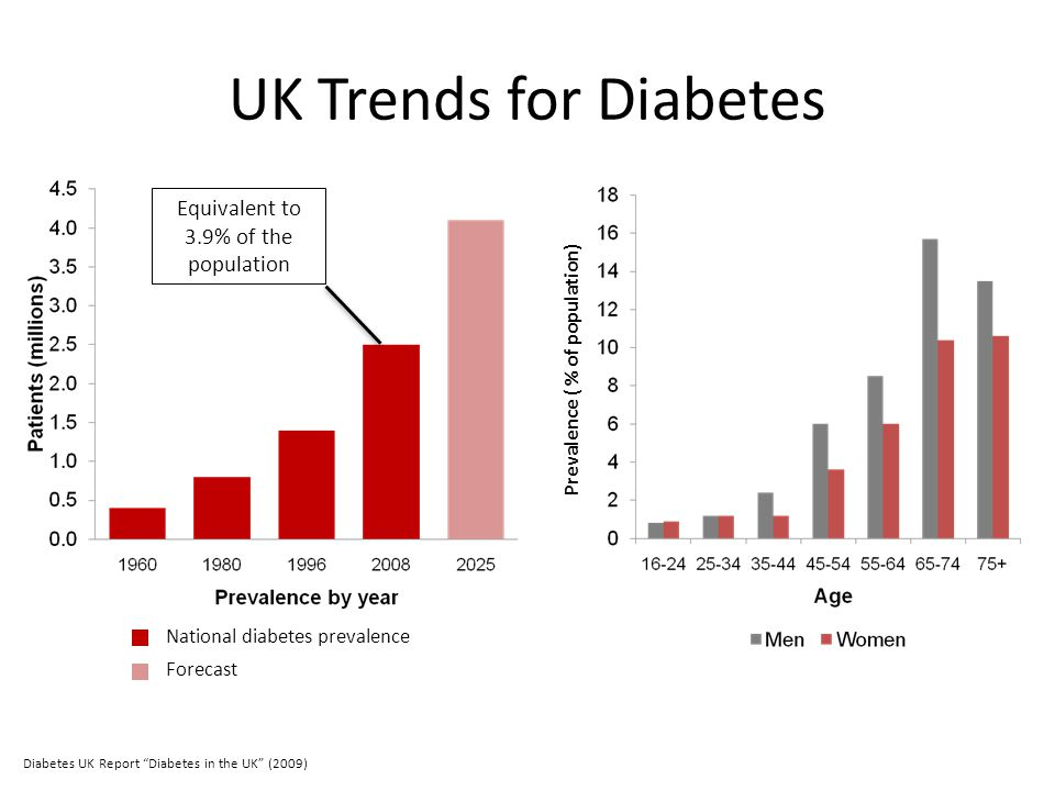 """UK Trends for Diabetes National diabetes prevalence Forecast Diabetes UK Report """"Diabetes in the UK"""" (2009) Equivalent to 3.9% of the population Preva"""