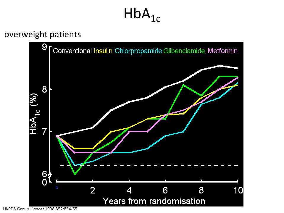 HbA 1c cohort, median values overweight patients UKPDS Group. Lancet 1998;352:854-65