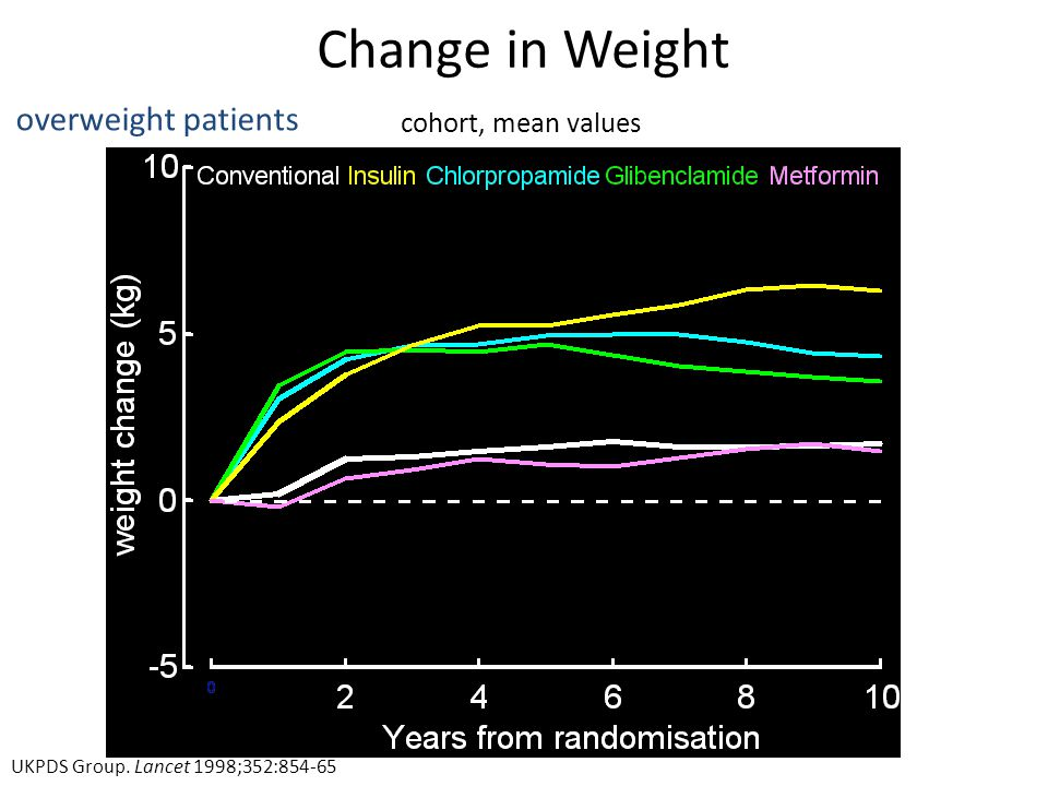 Change in Weight cohort, mean values overweight patients UKPDS Group. Lancet 1998;352:854-65