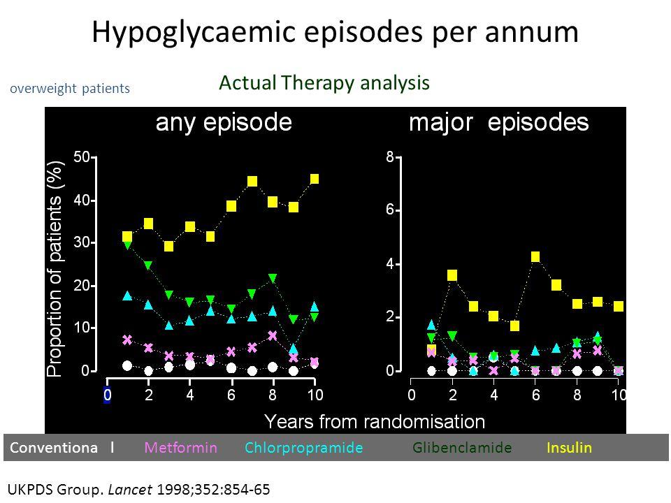 Hypoglycaemic episodes per annum Actual Therapy analysis overweight patients UKPDS Group. Lancet 1998;352:854-65 ConventionalMetforminChlorpropramideG