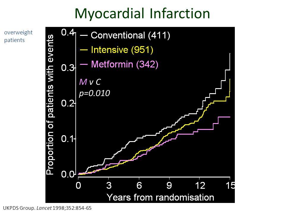 Myocardial Infarction M v I p=0.12 overweight patients M v C p=0.010 UKPDS Group. Lancet 1998;352:854-65