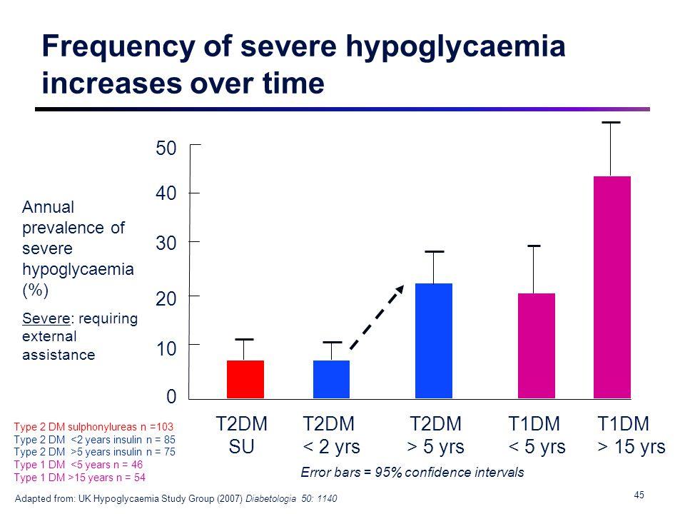 50 40 30 20 10 0 Annual prevalence of severe hypoglycaemia (%) Severe: requiring external assistance T2DM SU T2DM < 2 yrs T2DM > 5 yrs T1DM < 5 yrs Ad