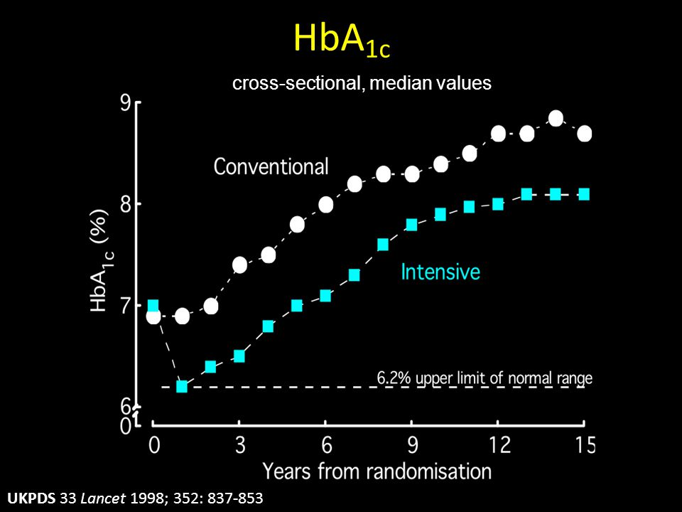 HbA 1c cross-sectional, median values UKPDS 33 Lancet 1998; 352: 837-853